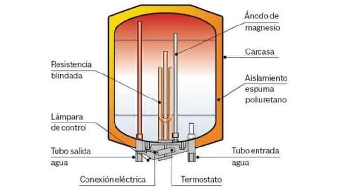 Cómo Funciona un Termo Eléctrico