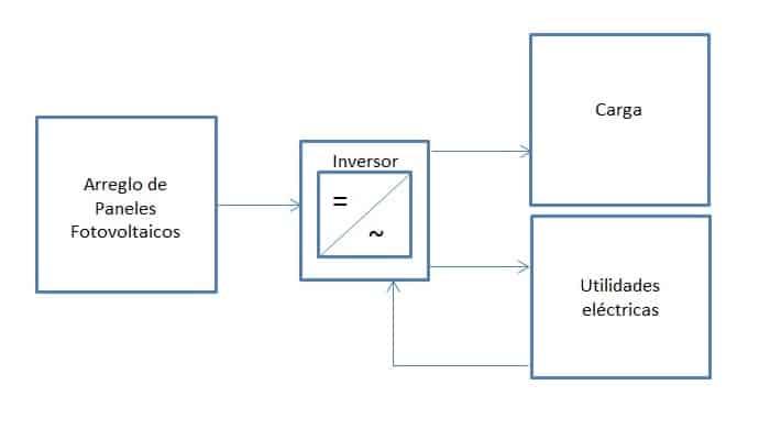 Diagrama de bloques del inversor