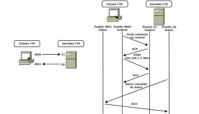 Diagrama de modo activo de FTP.