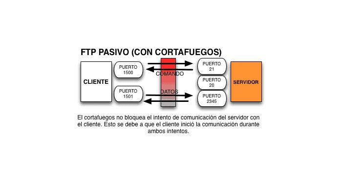 Cómo Funciona un Servidor FTP