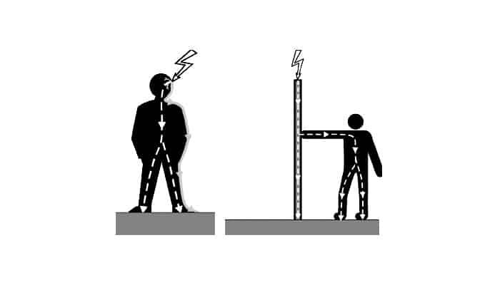 Efecto Fisiológico De La Corriente Eléctrica