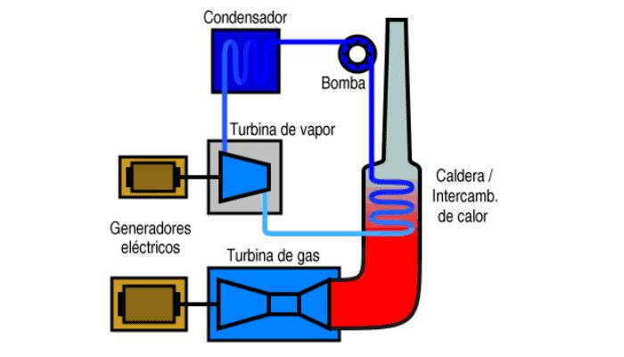 Electricidad Por Calor