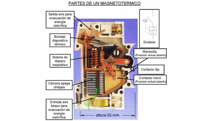 Composición de un magnetotérmico.