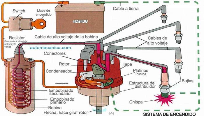 Diagrama de las bobinas de encendido de cuatro chispas