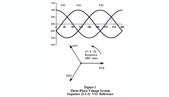 Como Se Hace Un Cálculo De Corriente Trifásica Por Fase. Explicación