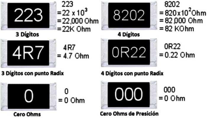 Resistores eléctricos de montaje en superficie