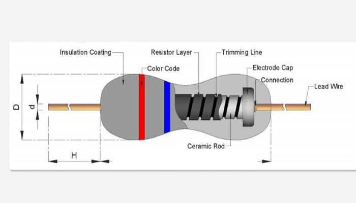 Resistores eléctricos de película de óxido de metal
