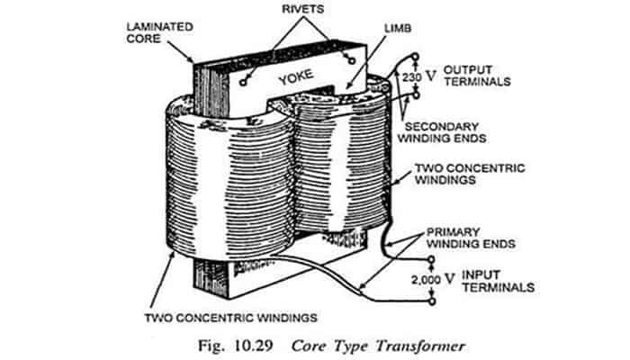 Transformadores de tipo de núcleo y tipo de carcasa