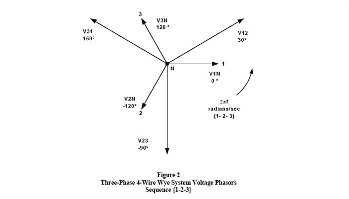 (FIGURA 2) Secuencia de fasores de voltaje del sistema Wye trifásico de 4 hilos