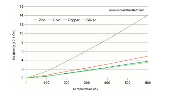 Tabla de cálculo para el funcionamiento de la resistencia eléctrica