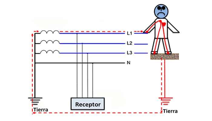 Efectos de la corriente eléctrica en fuga