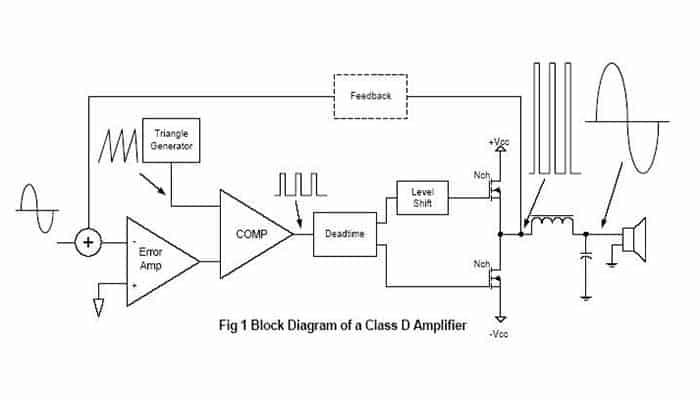 Transistores de audio de potencia clase D