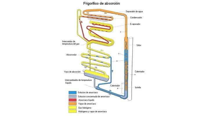 Cómo Funciona una Nevera de Gas