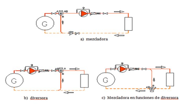 Función teórica de los terminales eléctricos