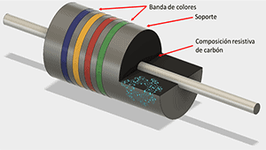 Resistencia de película de carbono (carbono)