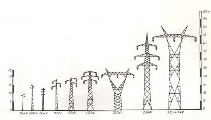 Tipos de torres eléctricas