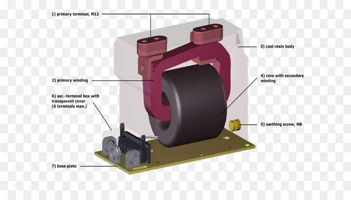Transformadores de corriente de alta tensión tipo Core