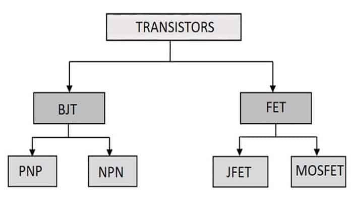 Tipos De Transistores, Para Que Sirven  Y Cómo Funcionan