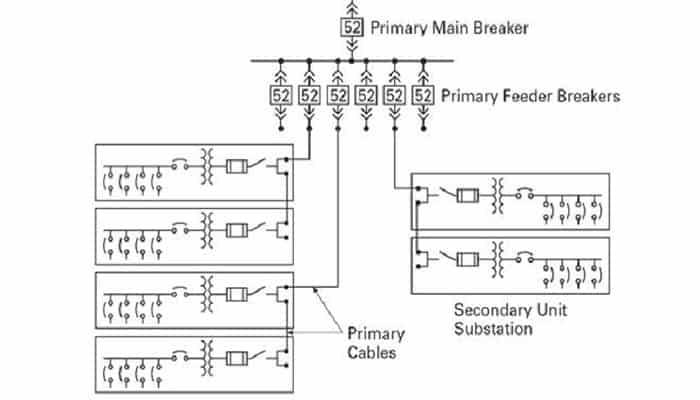 10 Tipos De Redes De Distribución Eléctrica, Que Son Y Cómo Funcionan 4