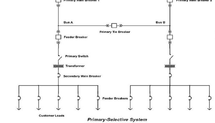 10 Tipos De Redes De Distribución Eléctrica, Que Son Y Cómo Funcionan 7