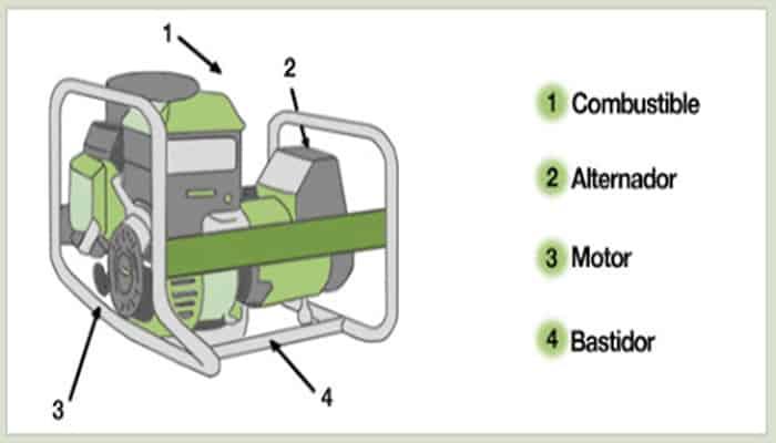 Generadores a base de combustible