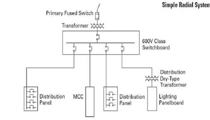 10 Tipos De Redes De Distribución Eléctrica, Que Son Y Cómo Funcionan 1