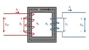 Transformador acorazado con escudo electrostático único