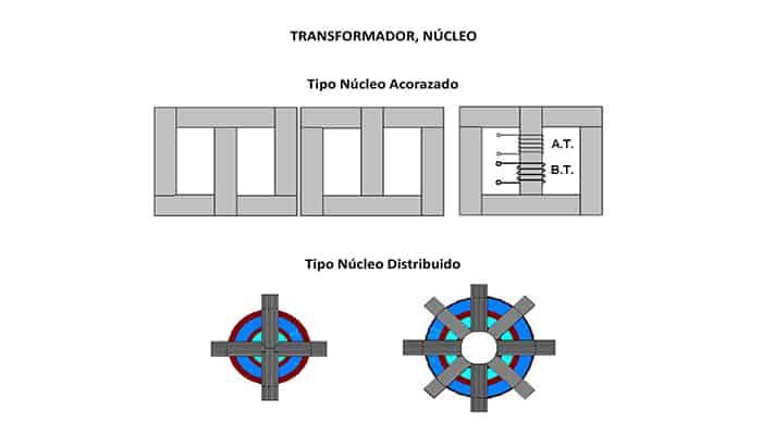 Transformador acorazado