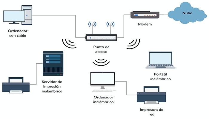 Qué Es Un Router