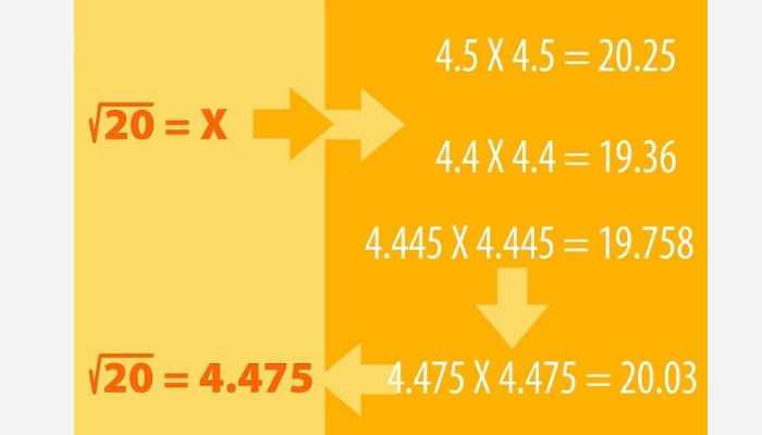 Calcula la raíz cuadrada de cualquier número positivo