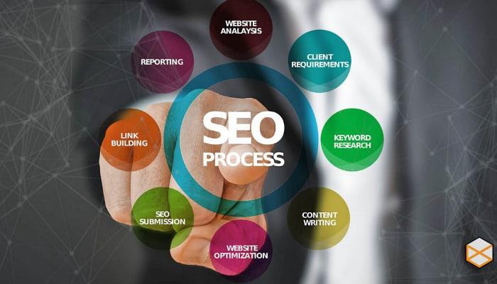 Optimización del motor de búsqueda (SEO)