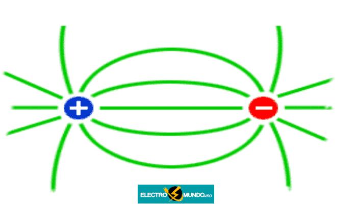 Fundamentos del campo magnético