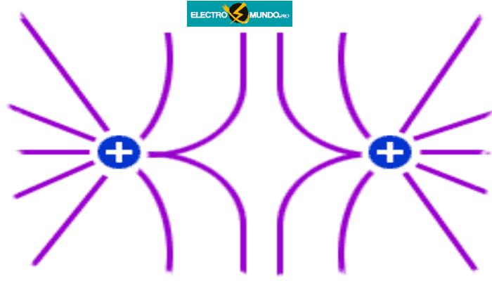 Líneas de campo de repulsión