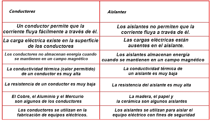 Diferencia entre conductores y aislantes