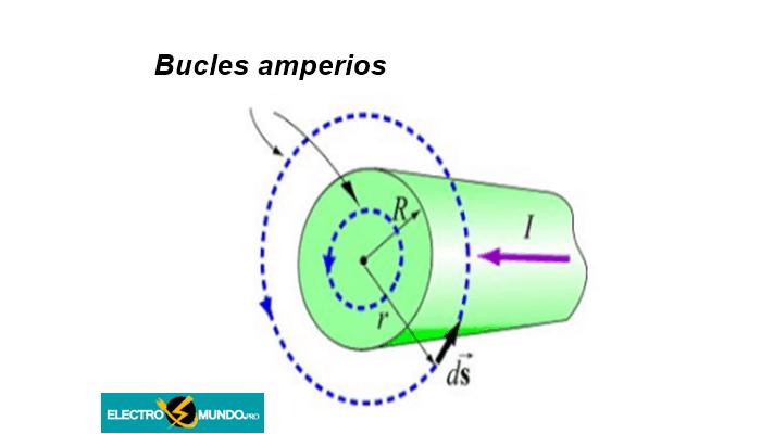 Bucle de amperios
