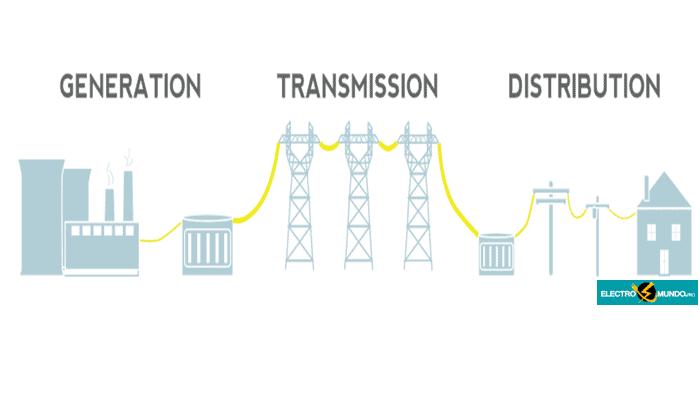Distribución De Electricidad. Función, Medición y Gestión.