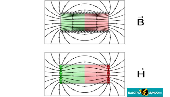 Fórmula de la fuerza del campo magnético