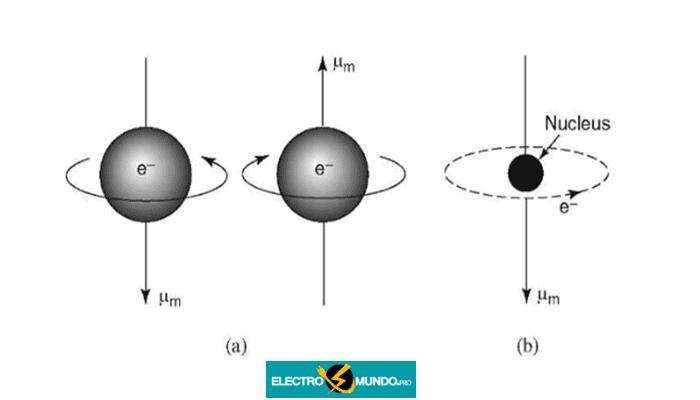 La propiedad magnética de los sólidos