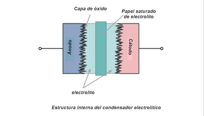 Construcción de condensadores electrolíticos