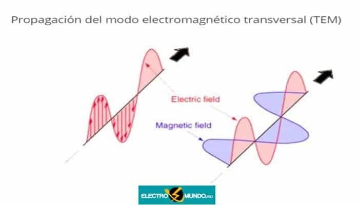 Propagación del modo electromagnético transversal (TEM)