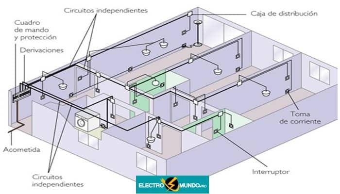 Circuitos Eléctricos Domésticos. Cómo Se Produce, Cortocircuito Y Sobrecarga.