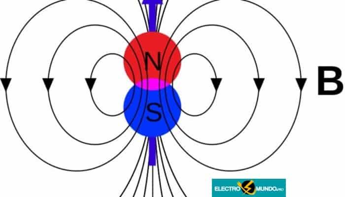 Fundamentos Del Campo Magnético - Repulsión y Campo Magnético De La Tierra