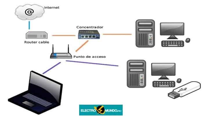 Diseño De La Red De Interconexión