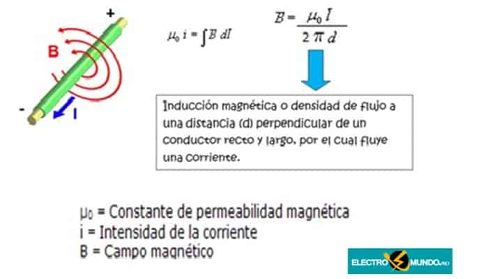 La ley del circuito de Ampere. Prueba, Bucle Y Ejemplos.