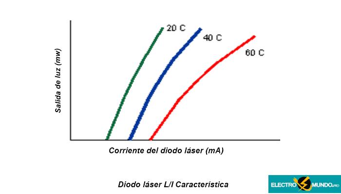 Característica L/I del diodo láser