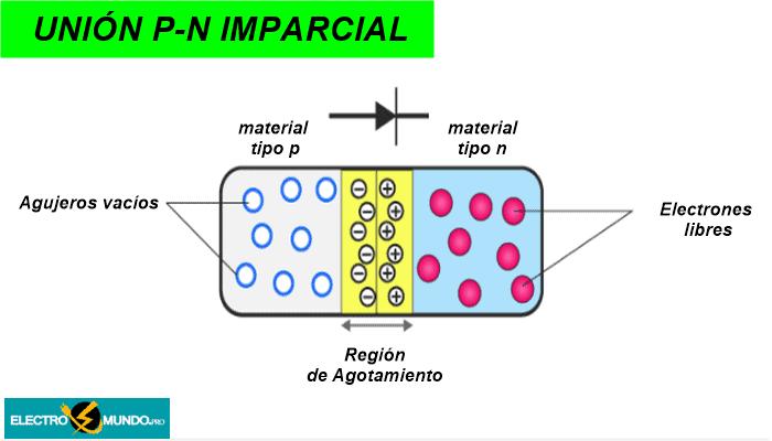 Formación de la unión P-N