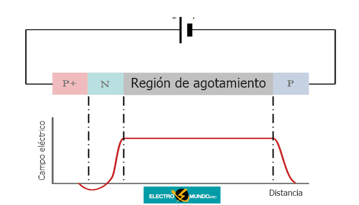 Conceptos básicos de BARITT