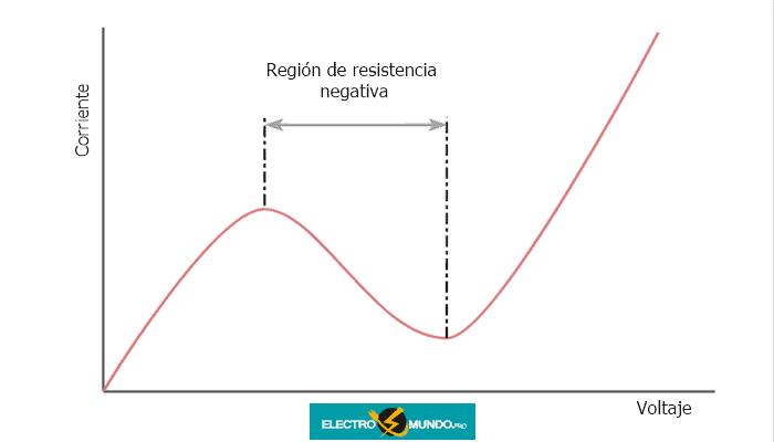 Conceptos básicos de los diodos de Gunn