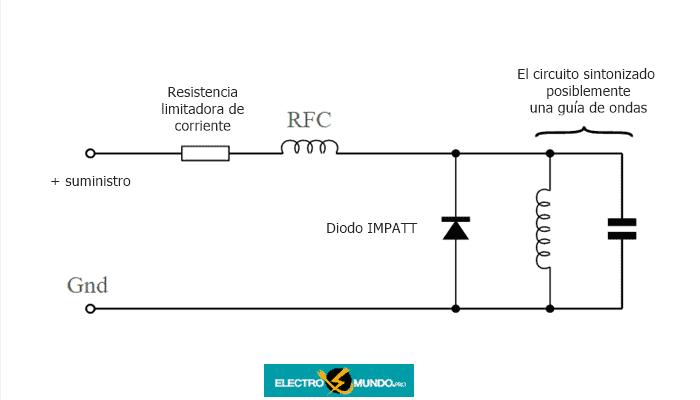 Circuitos de diodos IMPATT