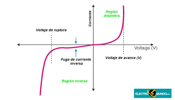 Características V-I del diodo de unión PN